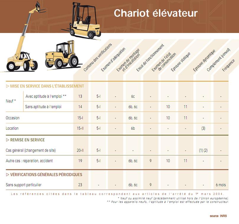 tableau chariot elevateur
