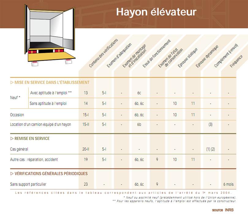 tableau formation hayon elevateur